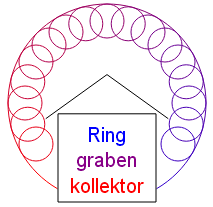 Ringgrabenkollektor English